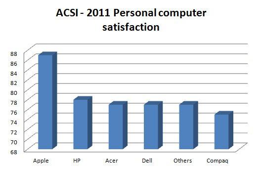 ACSI_2011